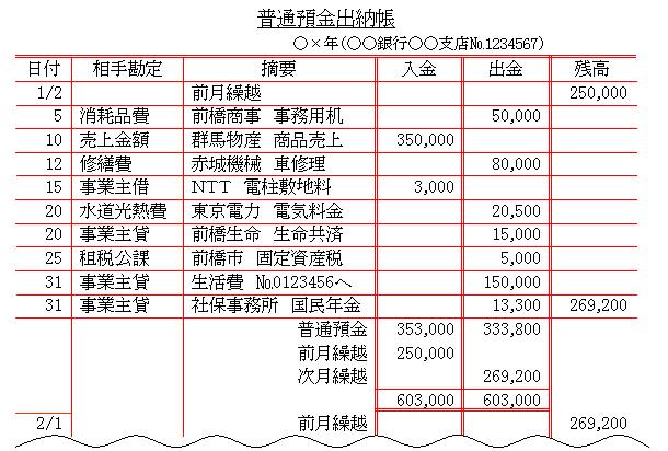 青色申告について | 群馬県前橋市 税理・税務・会計の干川会計 ...